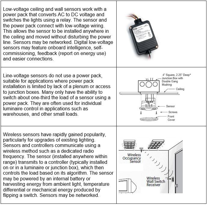 Light Guide: Occupancy and Vacancy Sensors